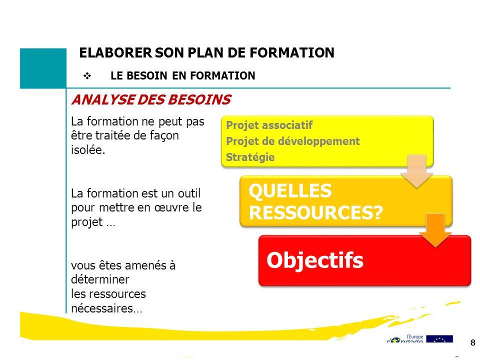 Objectifs QUELLES RESSOURCES ELABORER SON PLAN DE FORMATION
