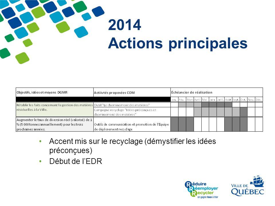 2014 Actions principales Accent mis sur le recyclage (démystifier les idées préconçues) Début de l'EDR.