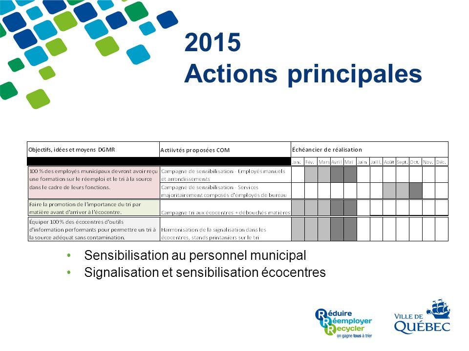 2015 Actions principales Sensibilisation au personnel municipal