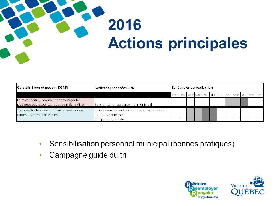 2016 Actions principales Sensibilisation personnel municipal (bonnes pratiques) Campagne guide du tri.