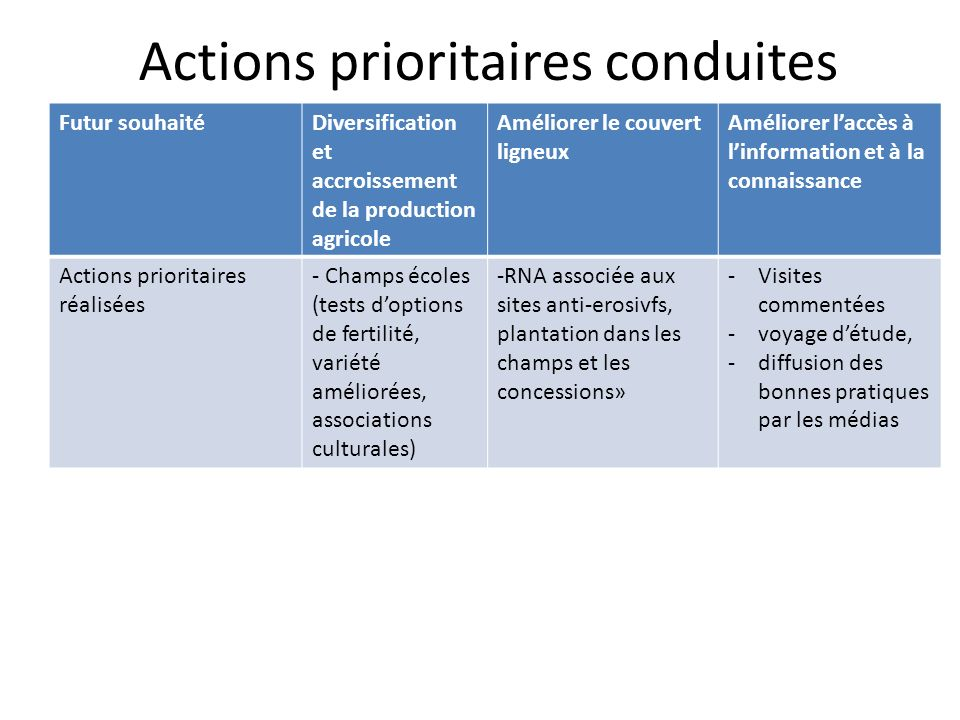 Actions prioritaires conduites