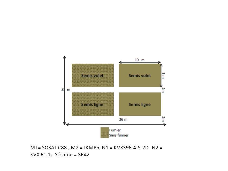 M1= SOSAT C88 , M2 = IKMP5, N1 = KVX396-4-5-2D, N2 = KVX 61