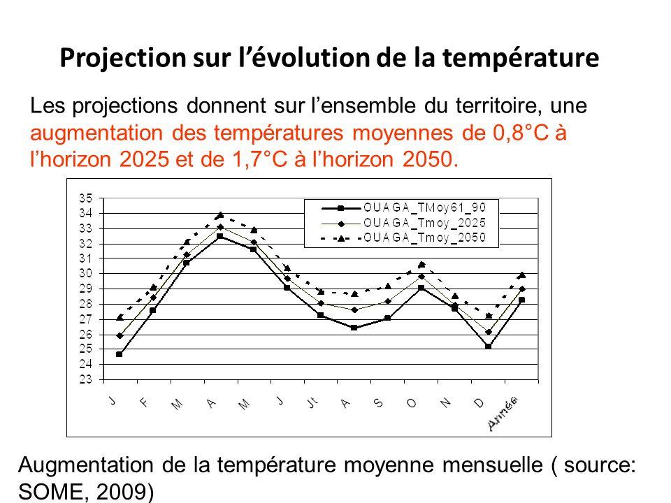 Projection sur l'évolution de la température