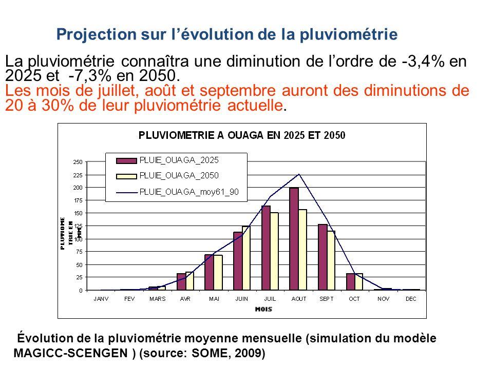 Projection sur l'évolution de la pluviométrie