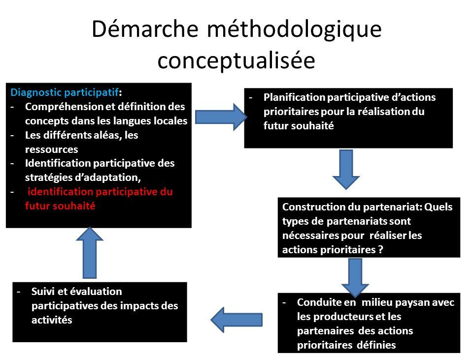 Démarche méthodologique conceptualisée