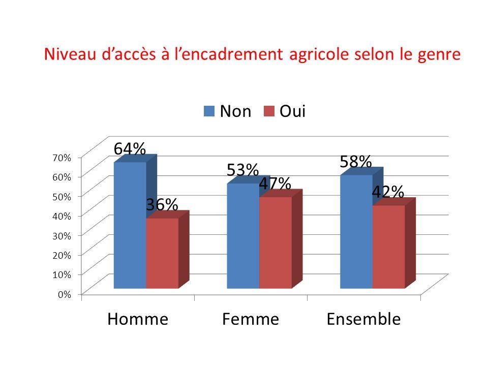 Niveau d'accès à l'encadrement agricole selon le genre