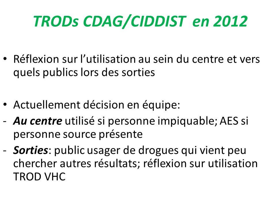 TRODs CDAG/CIDDIST en 2012 Réflexion sur l'utilisation au sein du centre et vers quels publics lors des sorties.