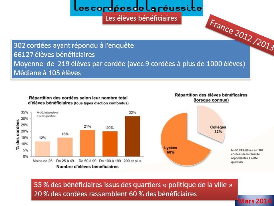 France 2012 /2013 Les élèves bénéficiaires