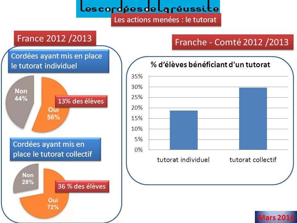 France 2012 /2013 Franche - Comté 2012 /2013