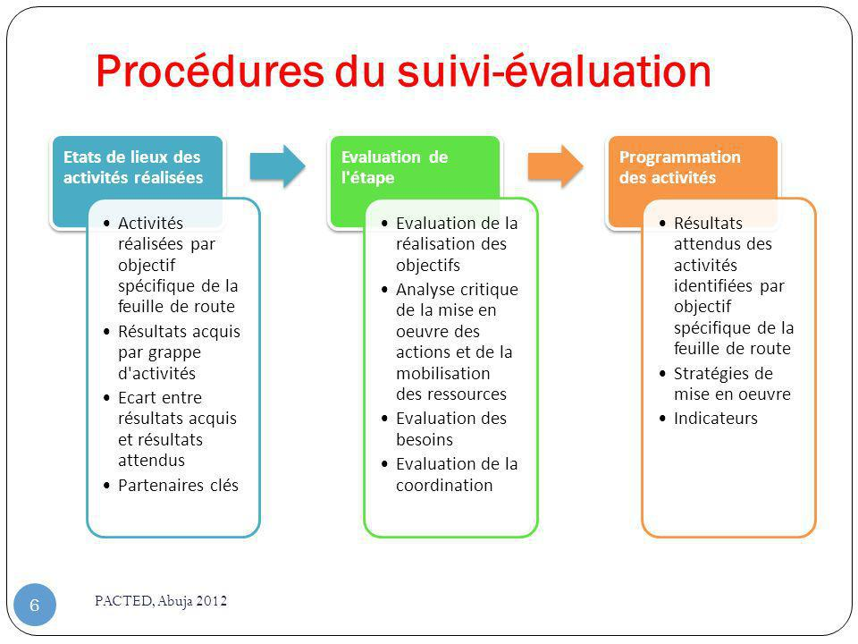 Procédures du suivi-évaluation