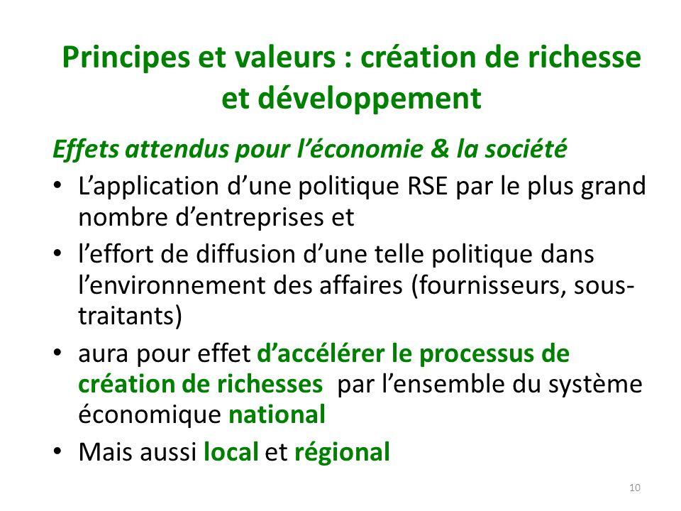 Principes et valeurs : création de richesse et développement