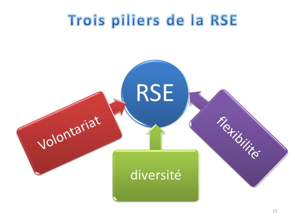 Trois piliers de la RSE RSE Volontariat diversité flexibilité
