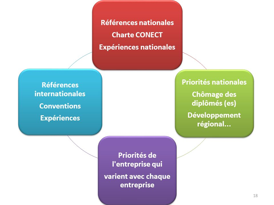 Références nationales Charte CONECT Expériences nationales