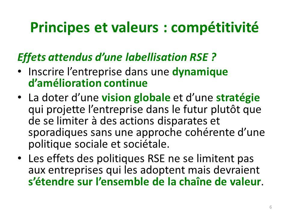 Principes et valeurs : compétitivité