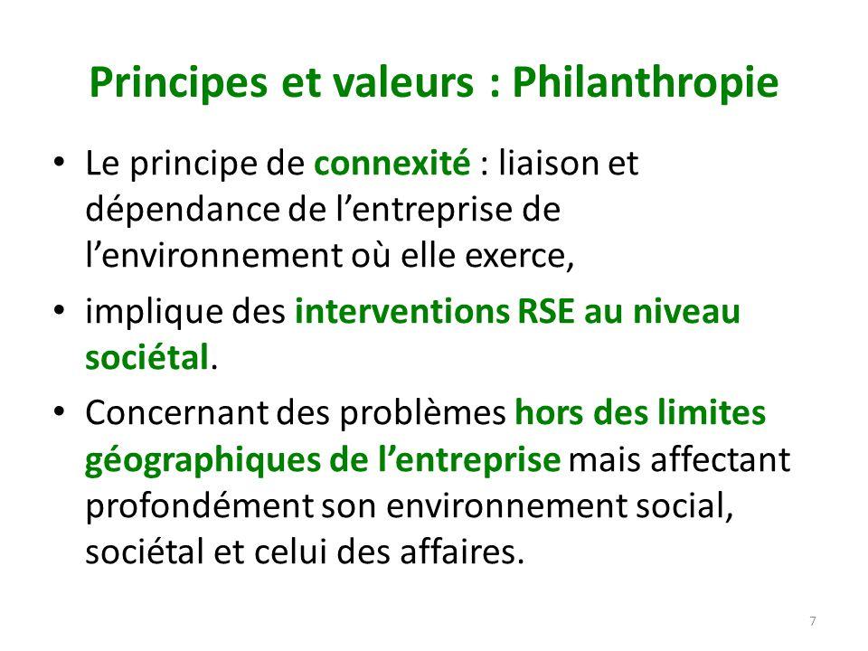 Principes et valeurs : Philanthropie