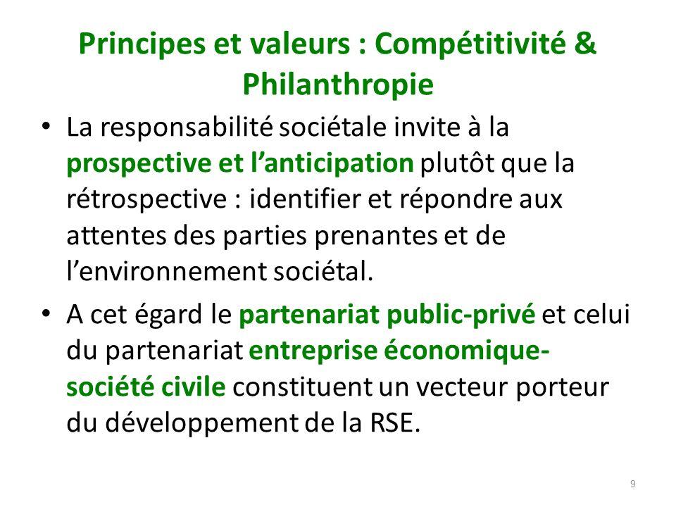 Principes et valeurs : Compétitivité & Philanthropie