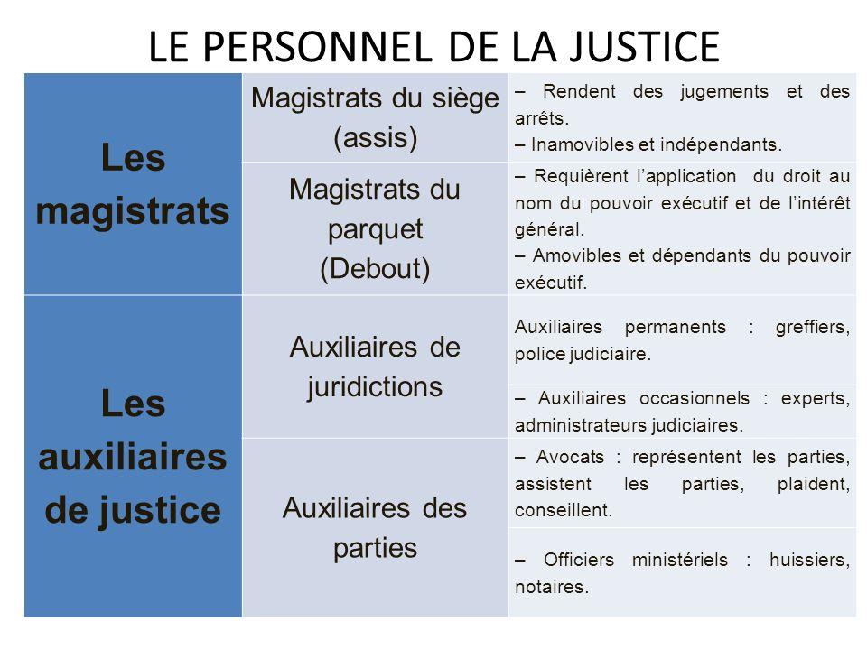 LE PERSONNEL DE LA JUSTICE