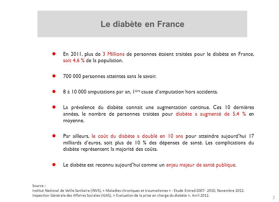 Le diabète en France En 2011, plus de 3 Millions de personnes étaient traitées pour le diabète en France, soit 4,6 % de la population.