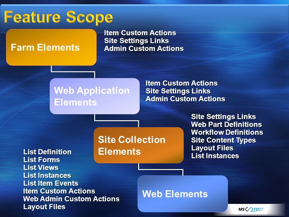 Feature Scope Farm Elements Web Application Elements Site Collection