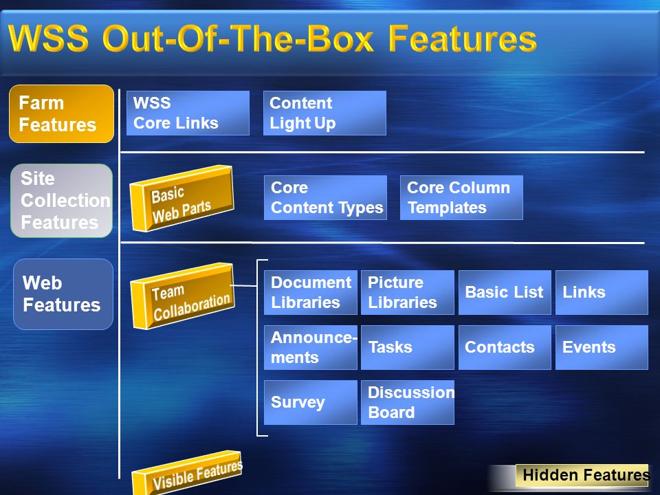 WSS Out-Of-The-Box Features