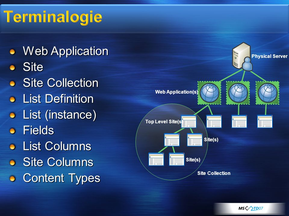 Terminalogie Web Application Site Site Collection List Definition