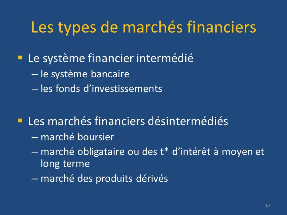 Les types de marchés financiers