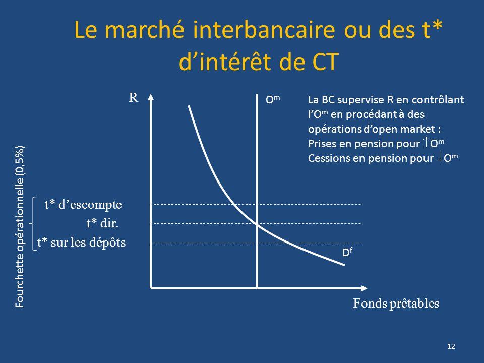 Le marché interbancaire ou des t* d'intérêt de CT