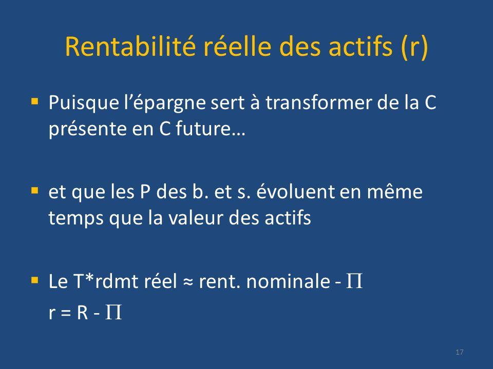 Rentabilité réelle des actifs (r)