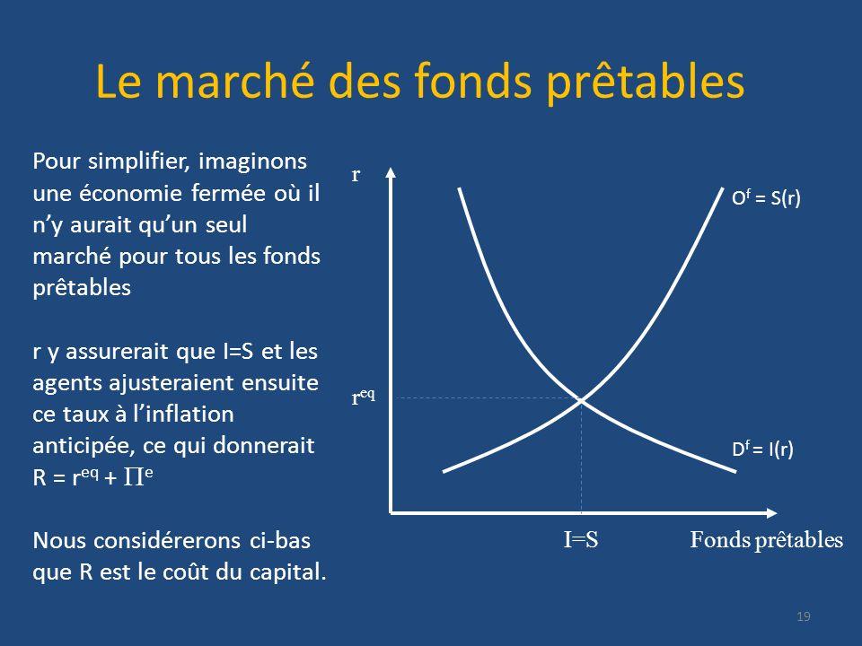 Le marché des fonds prêtables