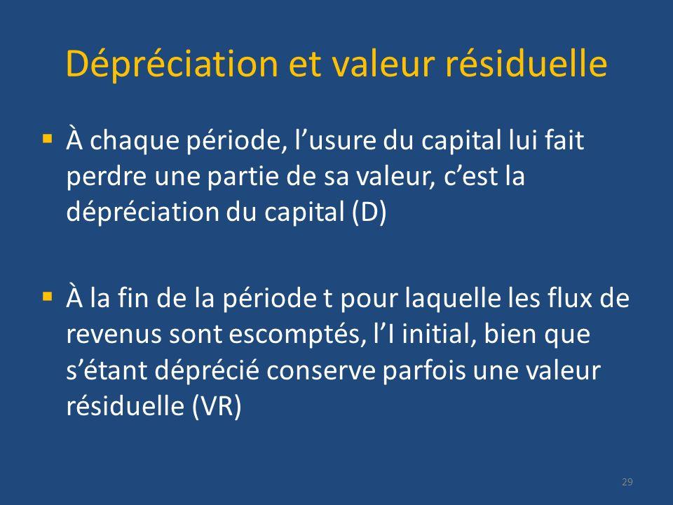Dépréciation et valeur résiduelle