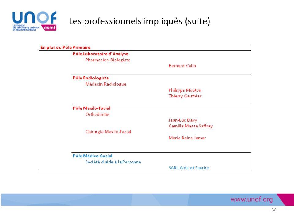 Les professionnels impliqués (suite)