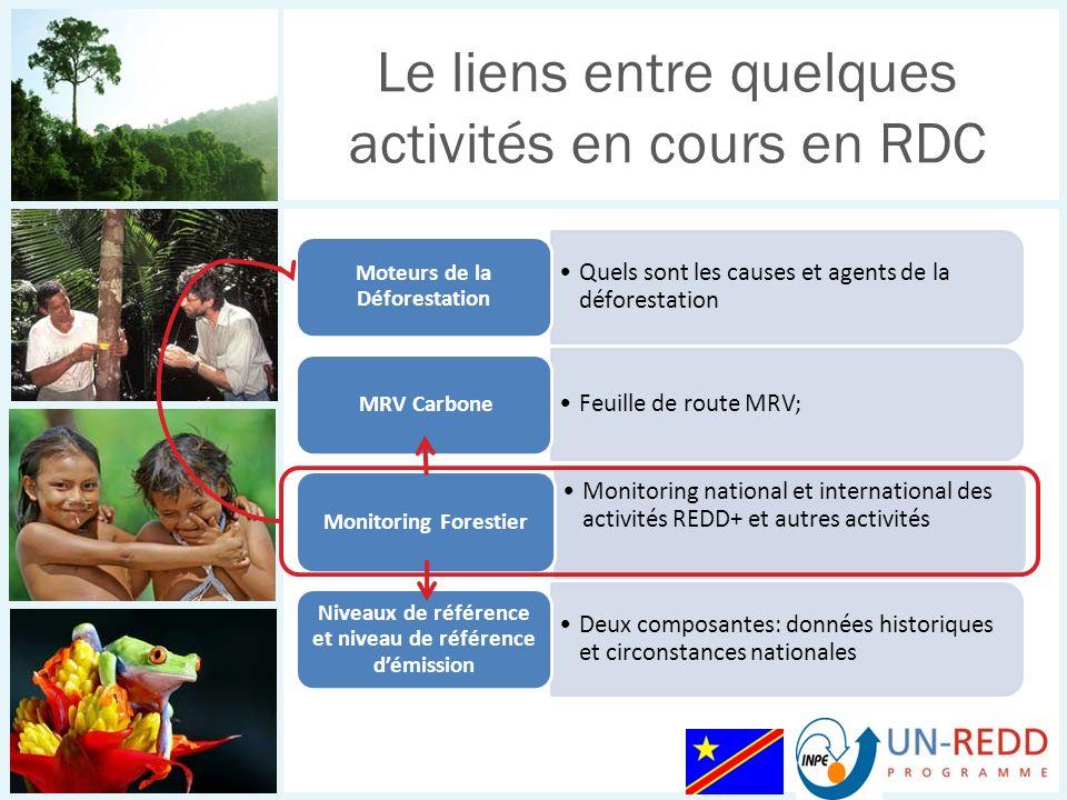 Le liens entre quelques activités en cours en RDC