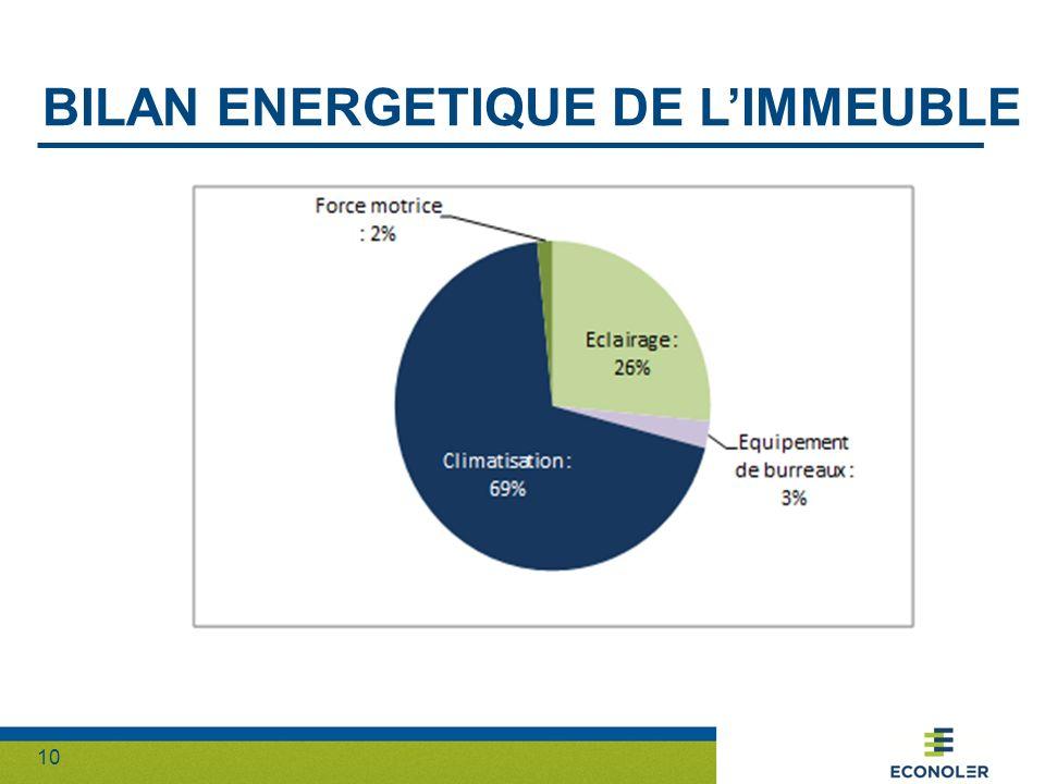Bilan energetique DE L'IMMEUBLE