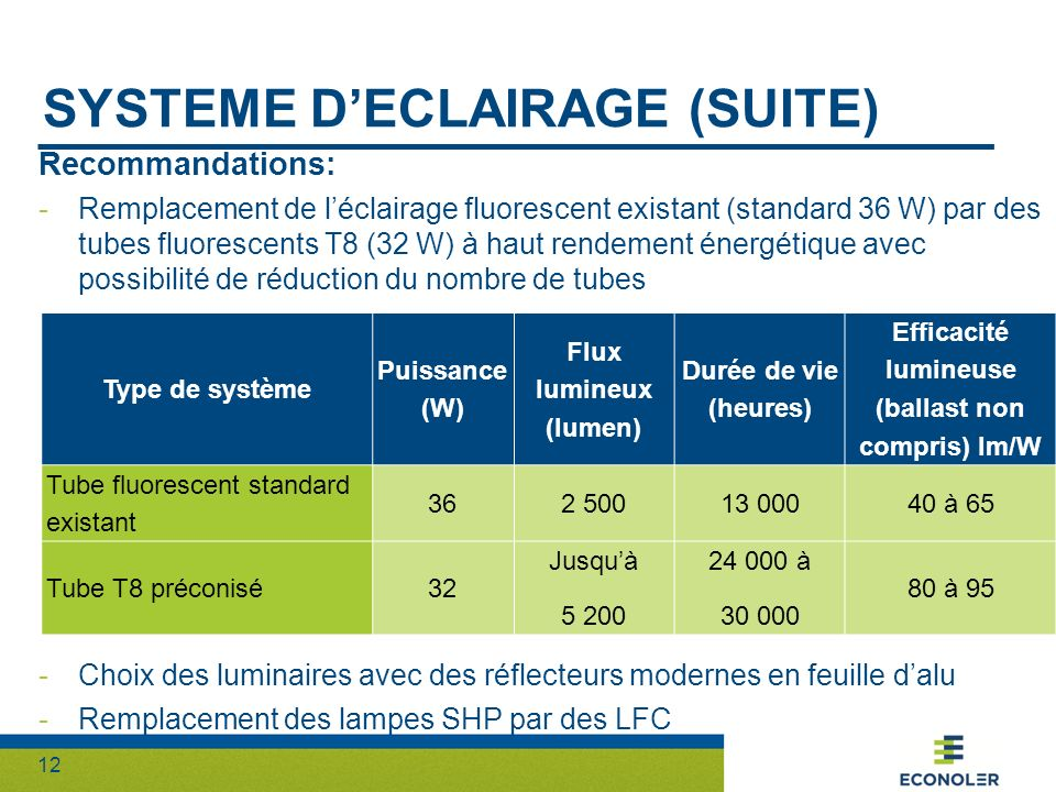 Systeme d'eclairage (suite)