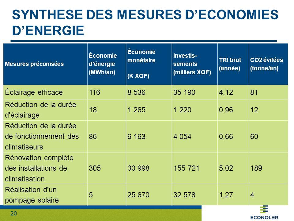 Synthese des mesures d'economies d'energie
