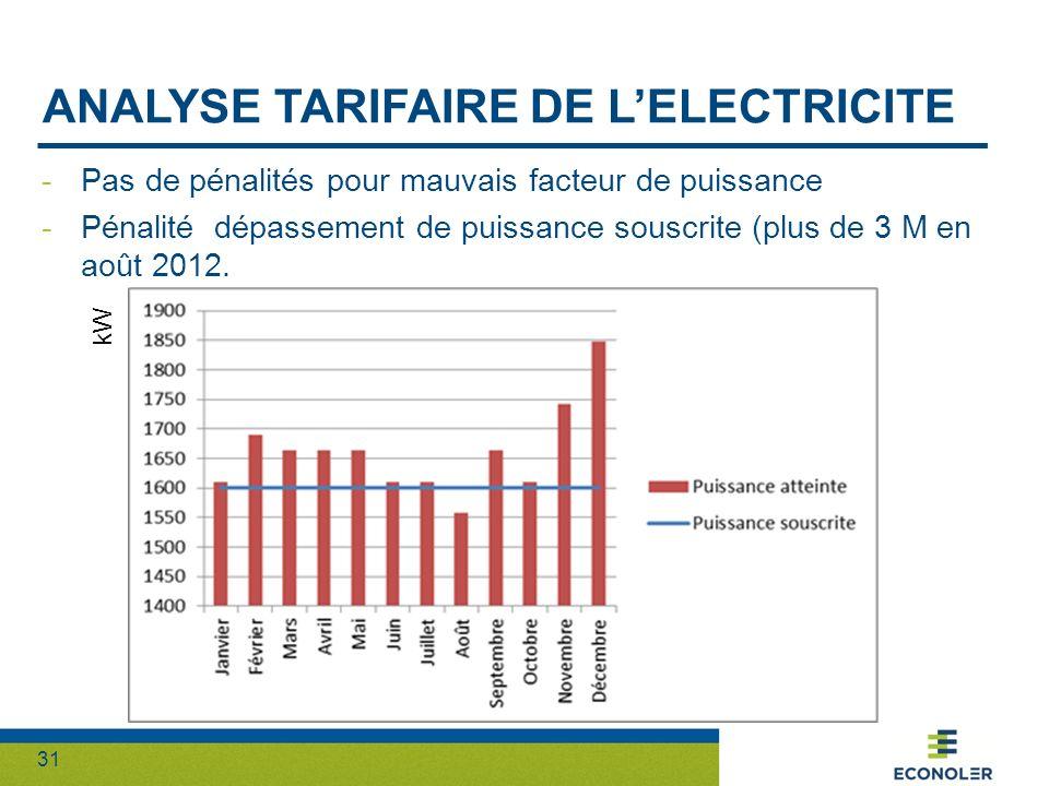Analyse tarifaire de l'electricite