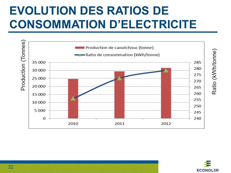 Evolution des ratios de consommation d'electricite