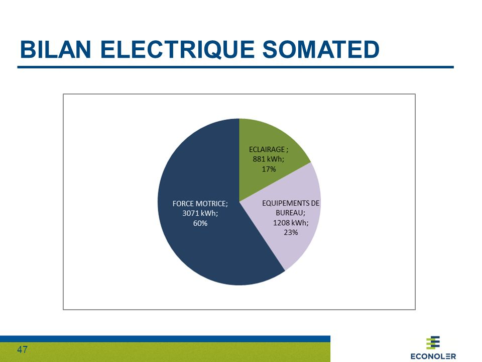 Bilan electrique somated