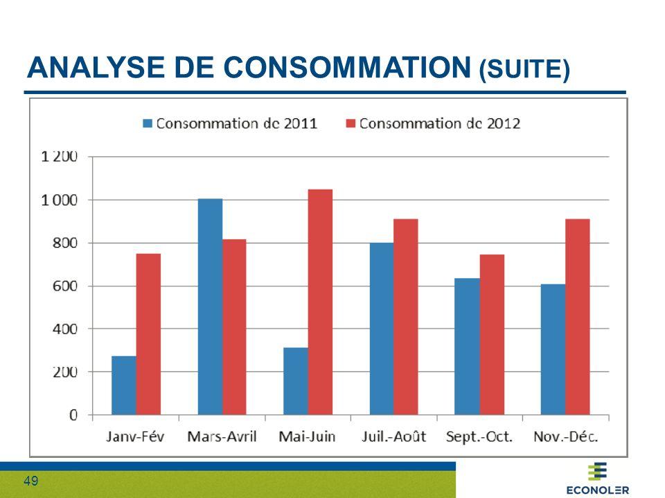 Analyse de consommation (suite)