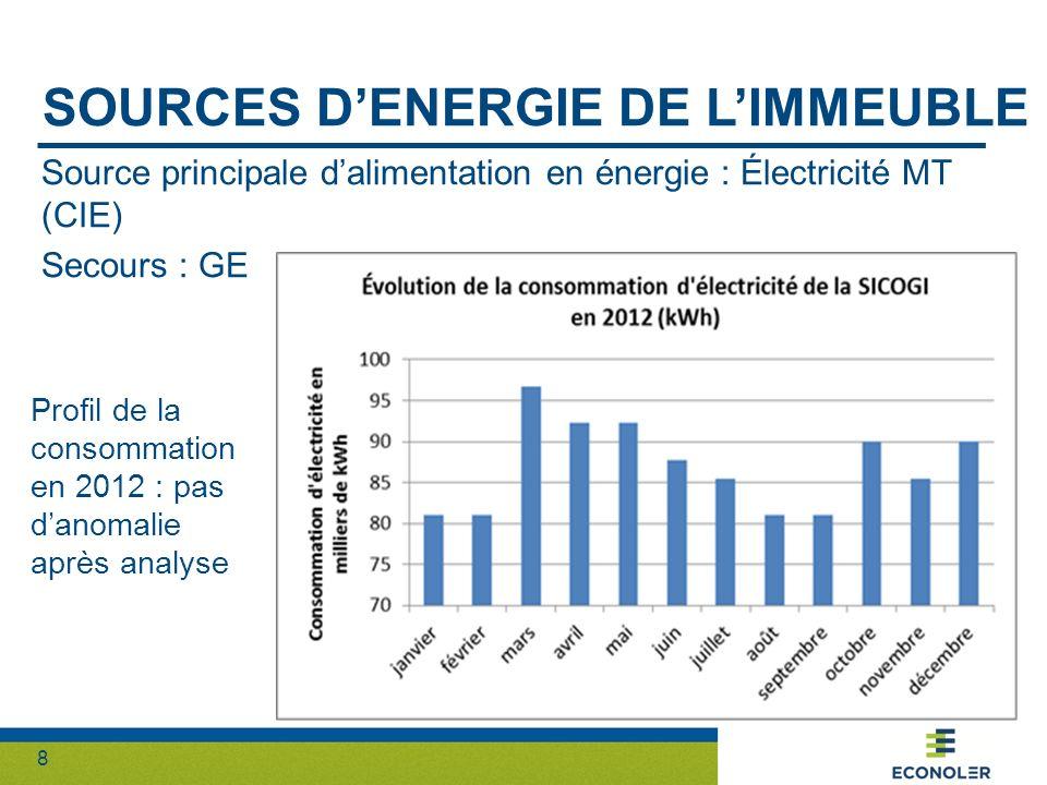 Sources d'energie de l'immeuble