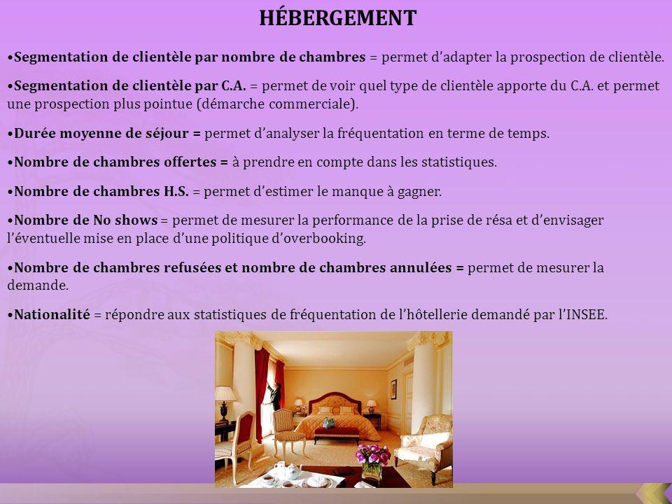 HÉBERGEMENT Segmentation de clientèle par nombre de chambres = permet d'adapter la prospection de clientèle.