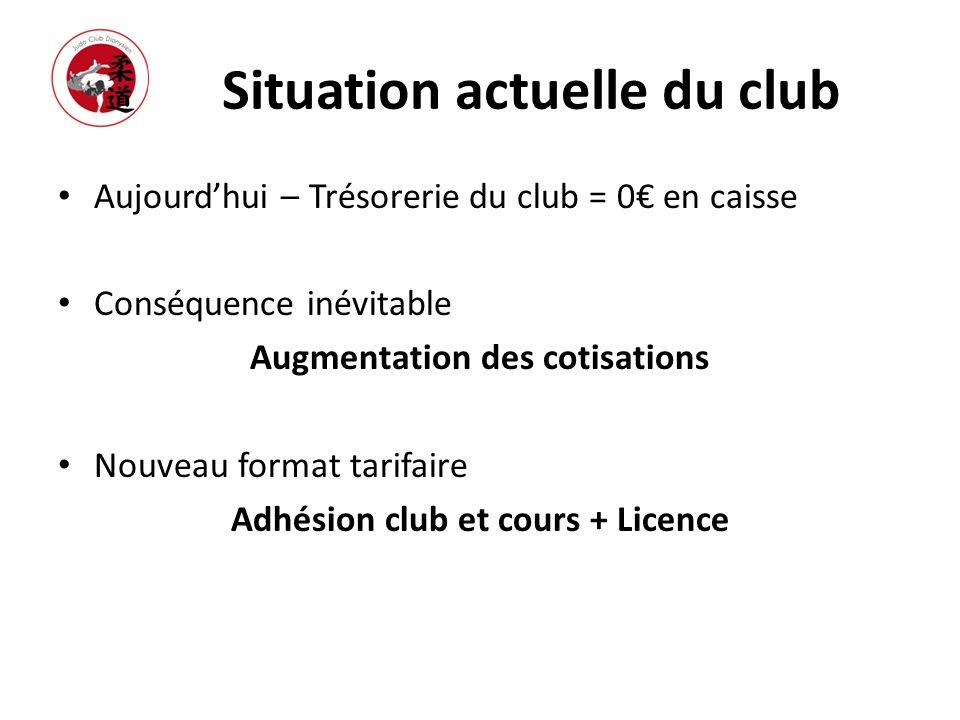 Situation actuelle du club