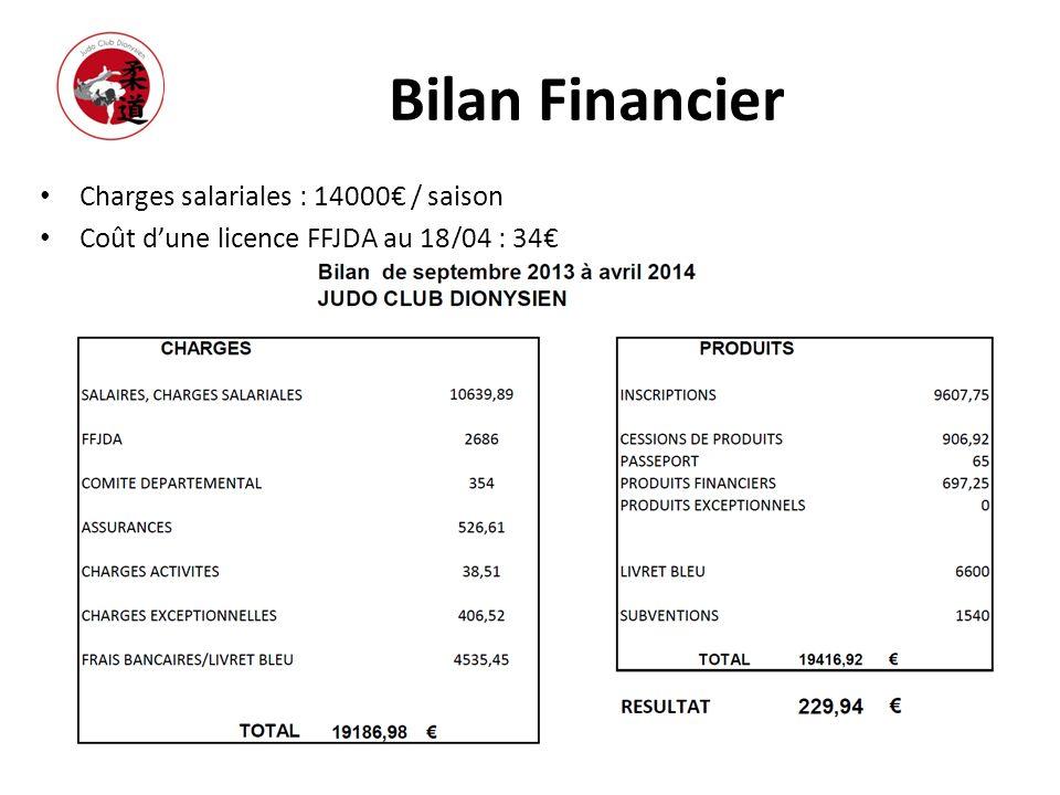 Bilan Financier Charges salariales : 14000€ / saison