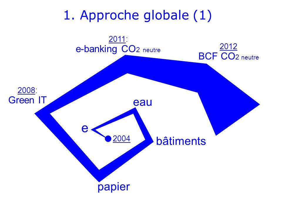 e 1. Approche globale (1) eau bâtiments papier e-banking CO2 neutre