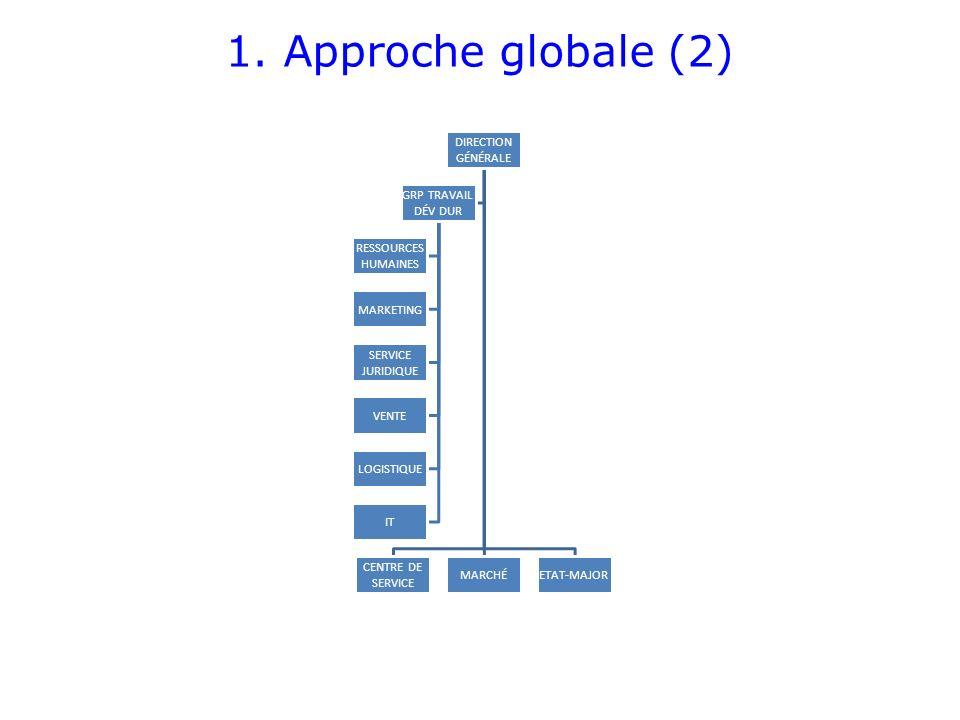 1. Approche globale (2) DIRECTION GÉNÉRALE CENTRE DE SERVICE MARCHÉ