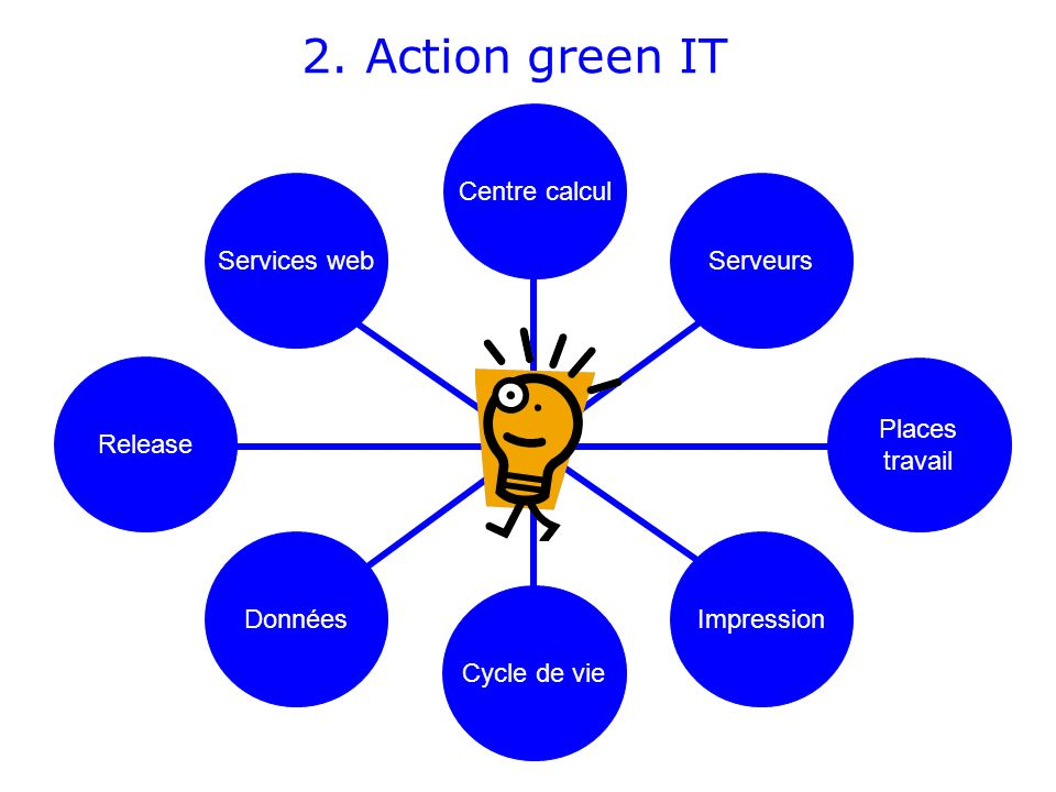 2. Action green IT Centre calcul Services web Serveurs Release Places