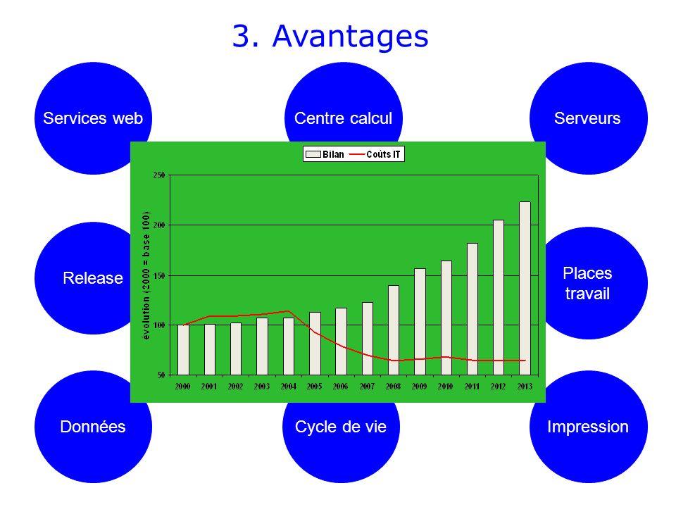 3. Avantages Services web Centre calcul Serveurs Release Places