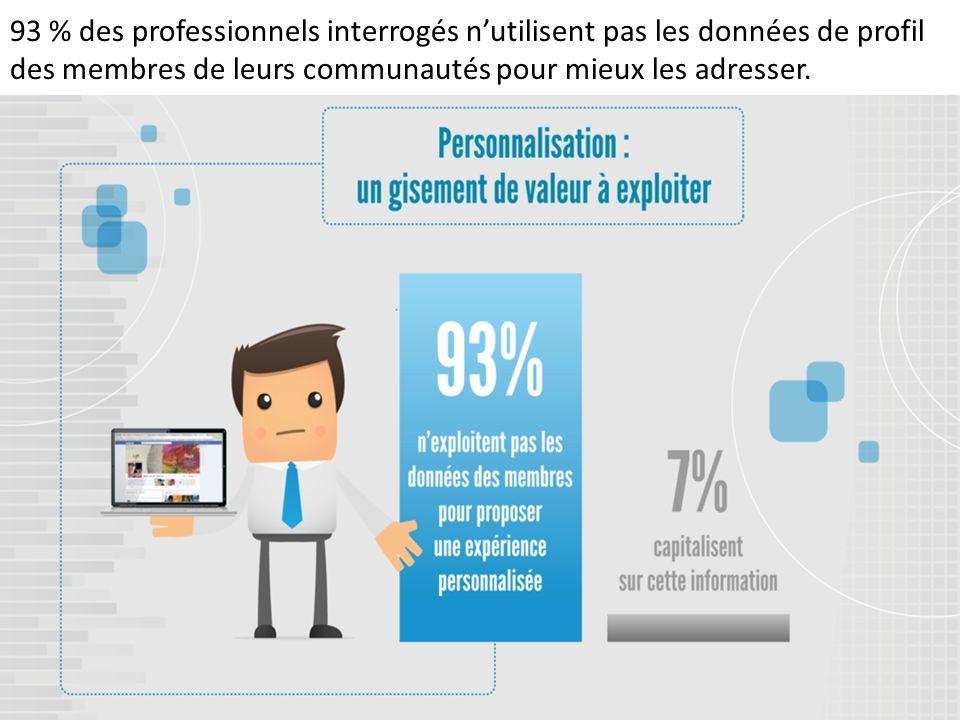 93 % des professionnels interrogés n'utilisent pas les données de profil des membres de leurs communautés pour mieux les adresser.