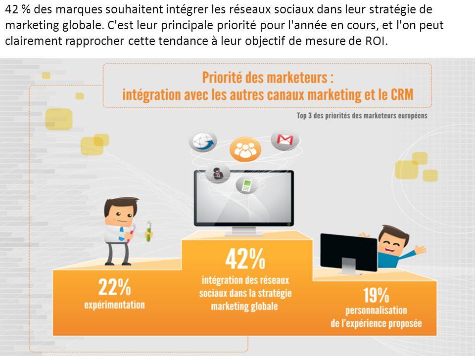 42 % des marques souhaitent intégrer les réseaux sociaux dans leur stratégie de marketing globale.