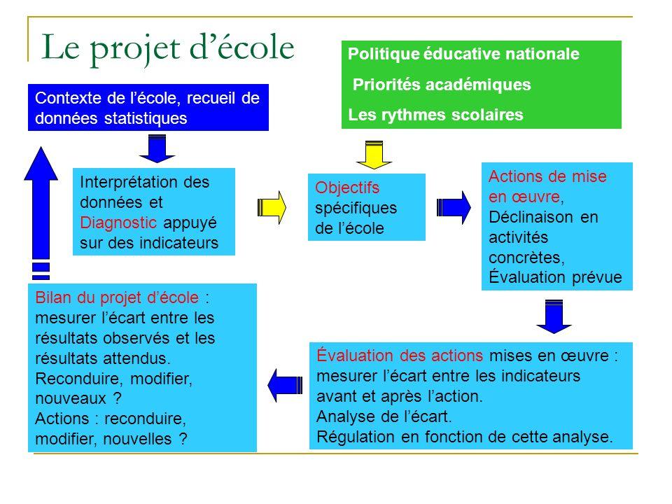 Le projet d'école Politique éducative nationale Priorités académiques